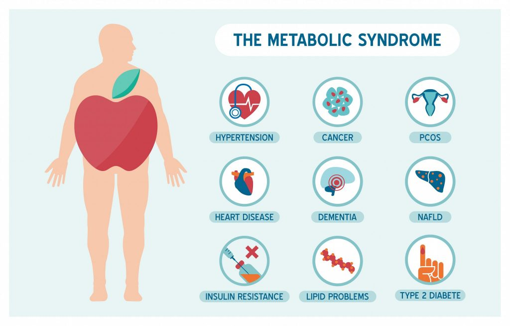 metabolic syndrome causes erectile dysfunction