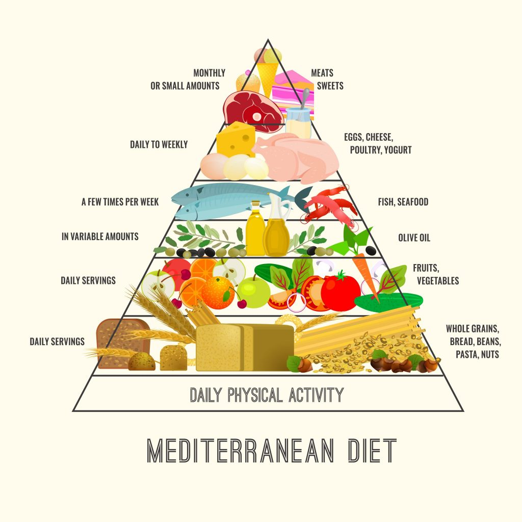 Mediterranean diet for erectile dysfunction